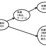 ●「あなたらしい」コピー書き方~コピーの基本構造は「2つの人生」パターンを知ること(10/X)